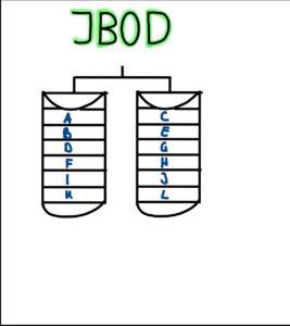 Grafische Skizze: JBOD mit zwei Festplatten