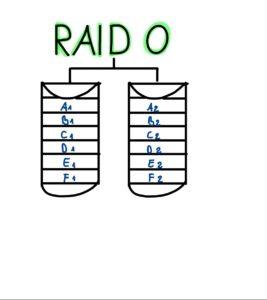 Grafische Darstellung: RAID Modus 0 mit zwei Festplatten