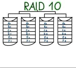 Grafische Darstellung: RAID Modus 10 mit vier Festplatten