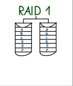 Grafische Darstellung: RAID Modus 1 mit zwei Festplatten
